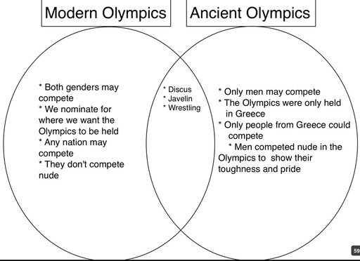 compare and contrast essay greek olympics and olympics of today Transcript of modern olympics besides those events there were the combat events that we have today the ancient olympic games only allowed people of greek.